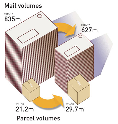Over the next five years parcel volumes are forecast to increase by 8.5 million items while letter volumes are forecast to fall by 216.5 million (meaning a net change in total mail volumes from 835 million to 627 million).