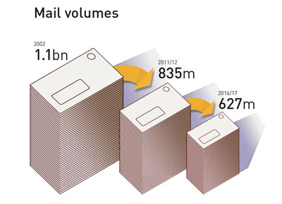 Kiwis are now posting 265 million fewer items per year than they did ten years ago (a drop of 24%). Total mail volumes are forecast to fall a further 25% (208 million items per year) within the next five years.