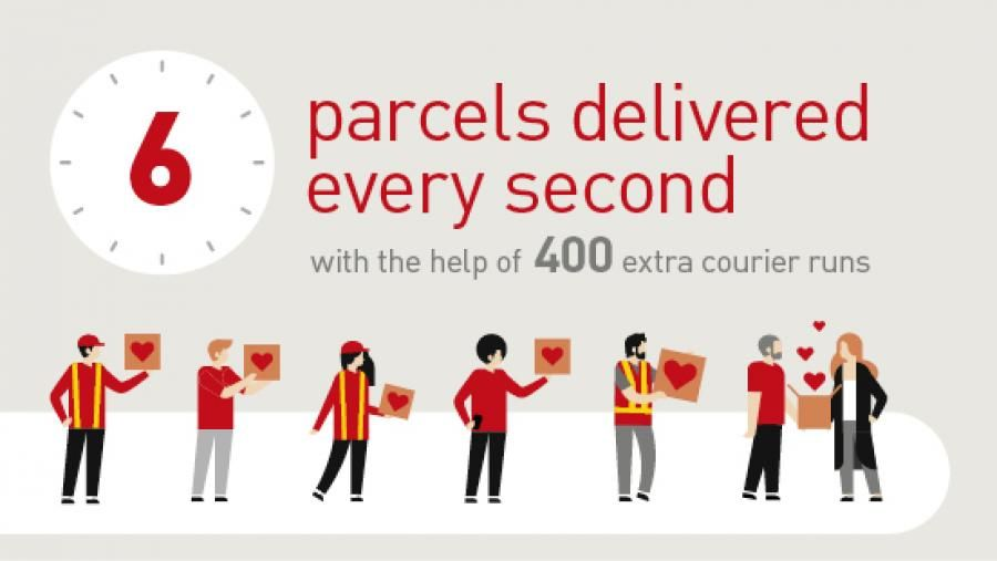 6 Parcels delivered every second graphic